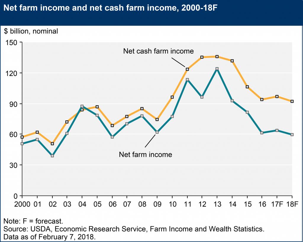 net farm income and net cash farm income 2000 - 2018